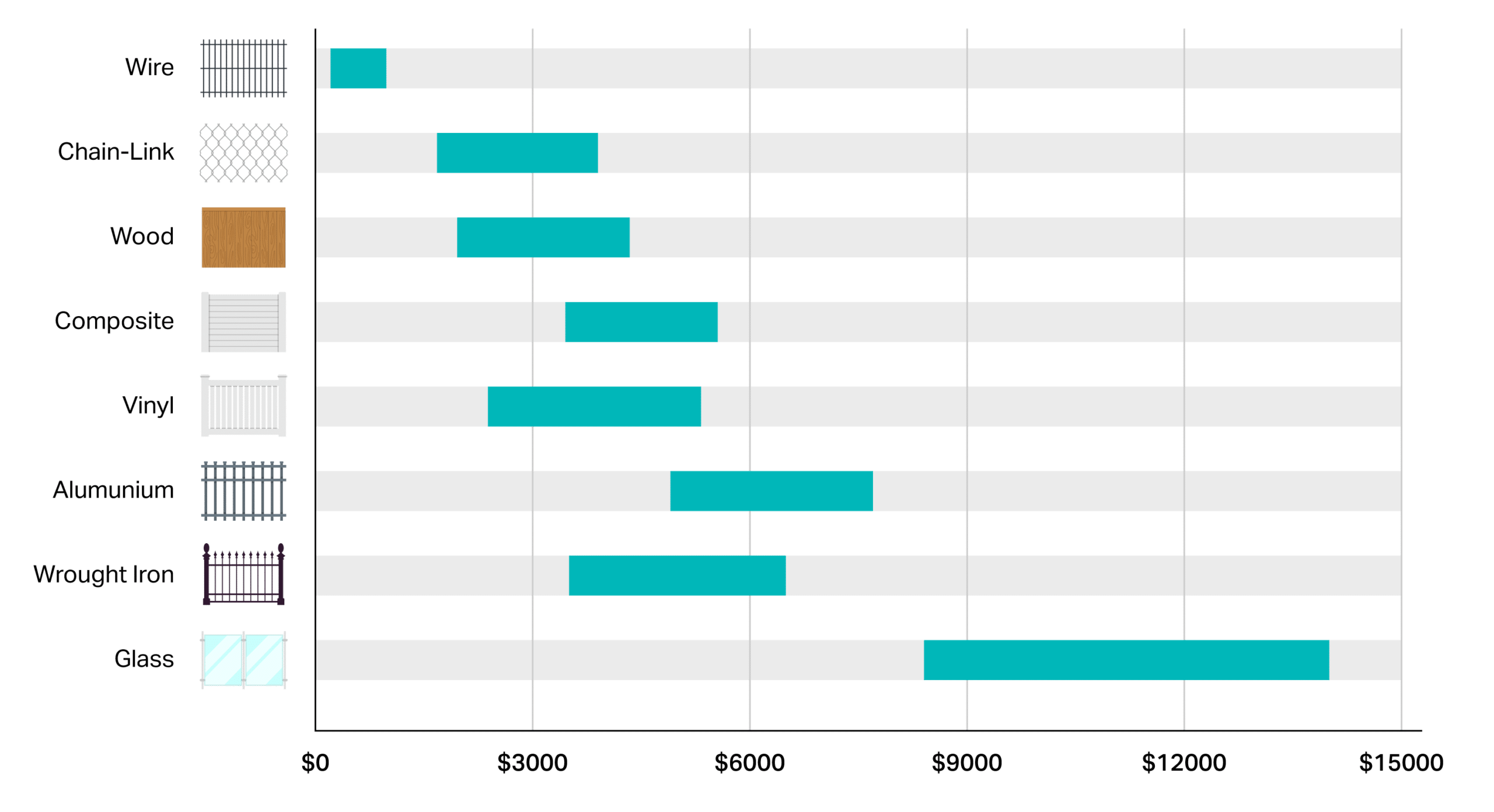 Average Cost per fence type