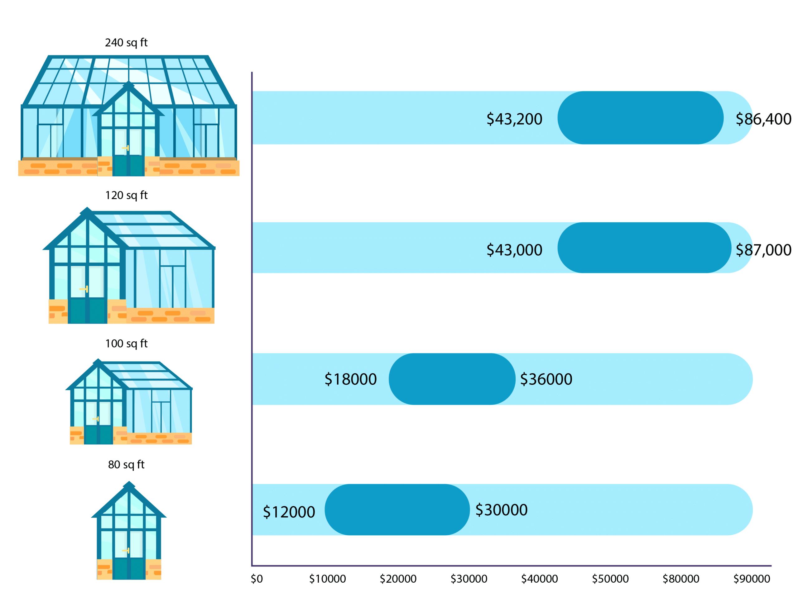 Sunroom price according to size